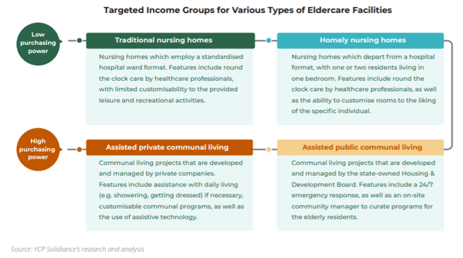 targeted income eldercare