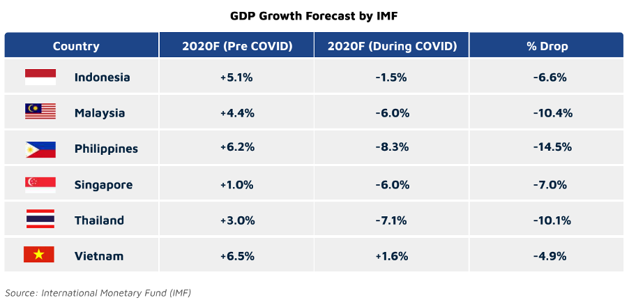 GDP Growth Forcecast